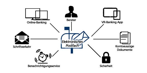 Elektronisches Postfach